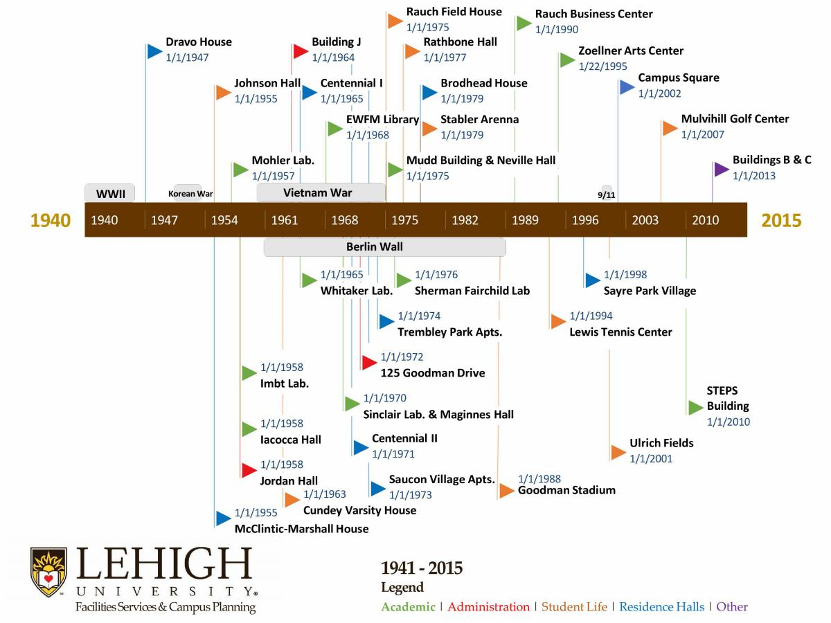 Lehigh Began In 1865 With Just One Building. Look At How Weu0027ve Grown  Throughout Time!